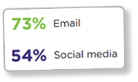 Deloitte and CMO Council Report Stats