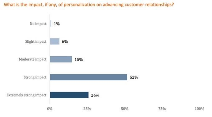 Personalization Trends - View Article